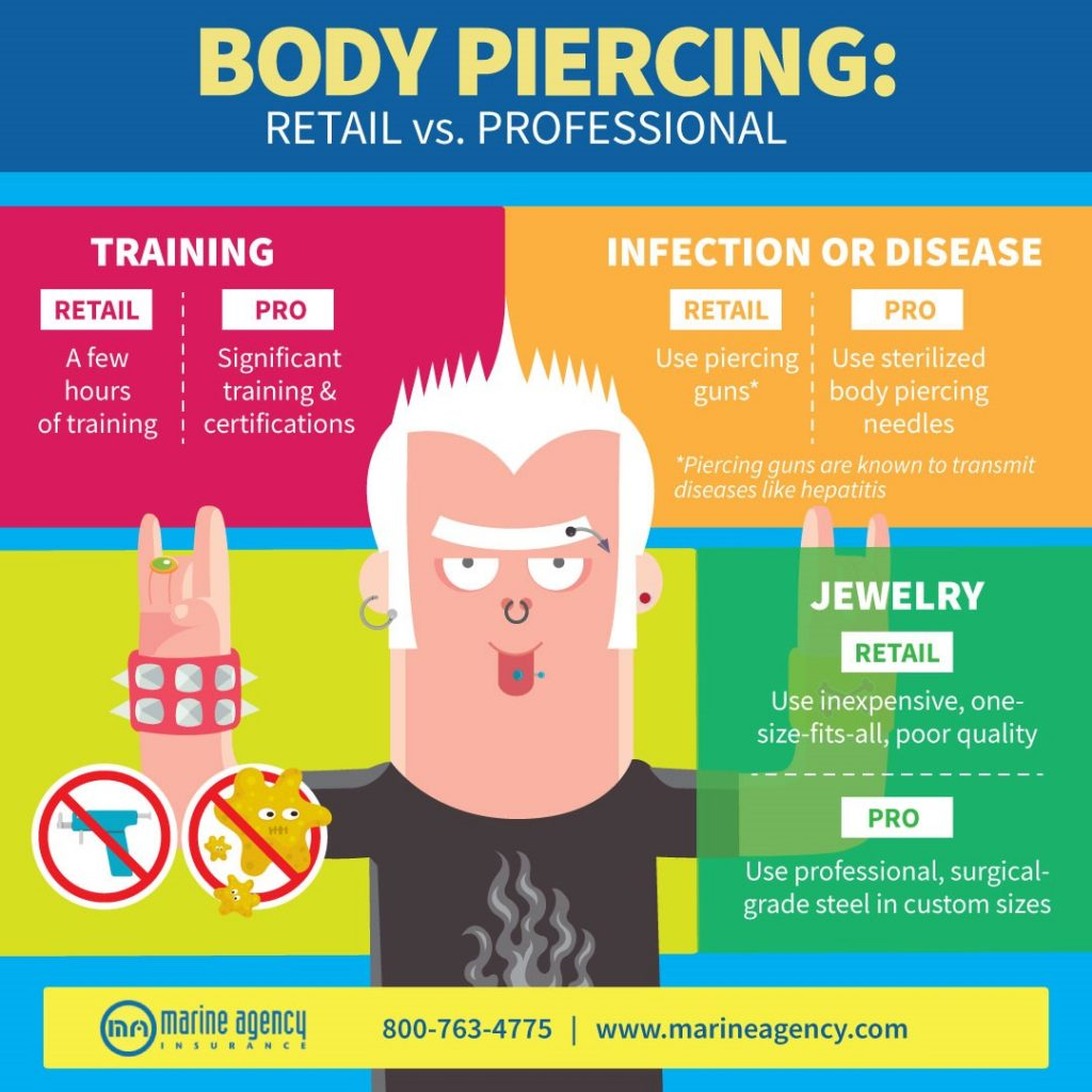 Things To Know Before Getting a Body Piercing [Infographic]