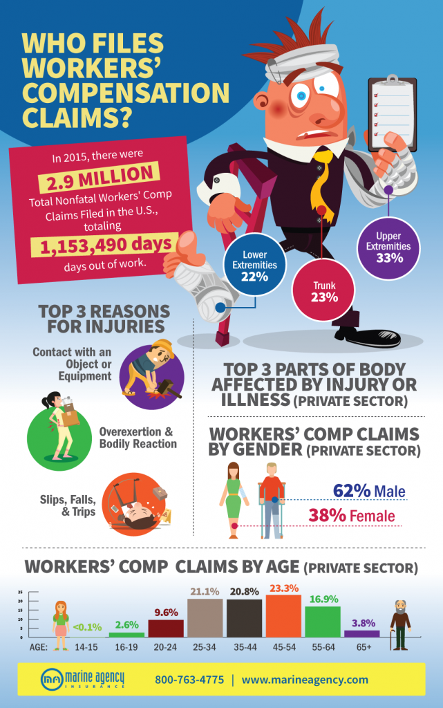 Your Business Should Have Workers' Compensation Insurance [Infographic]