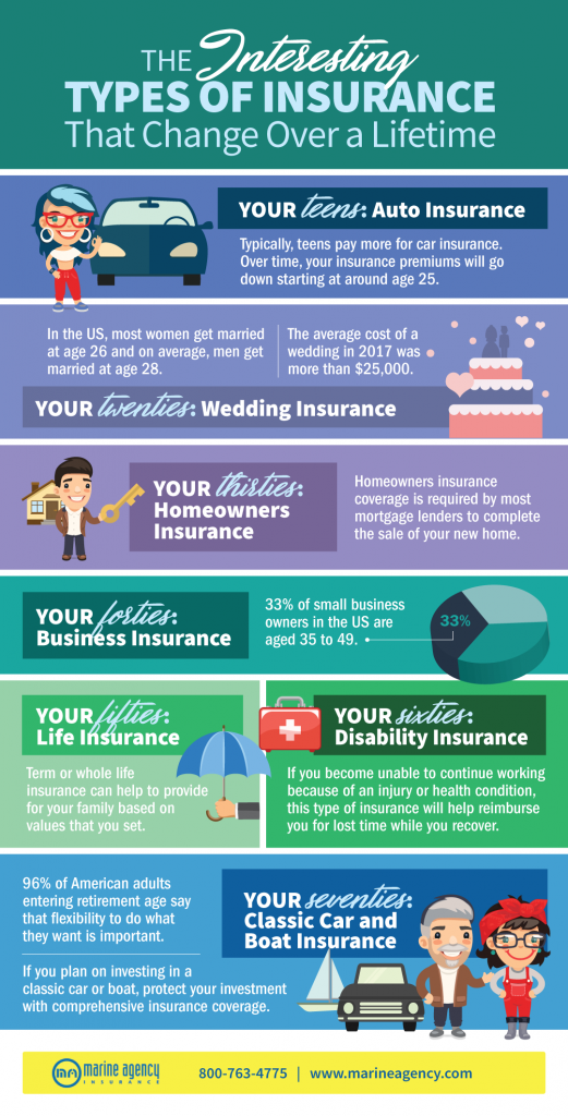 The Interesting Types of Insurance That Change Over a Lifetime [Infographic]