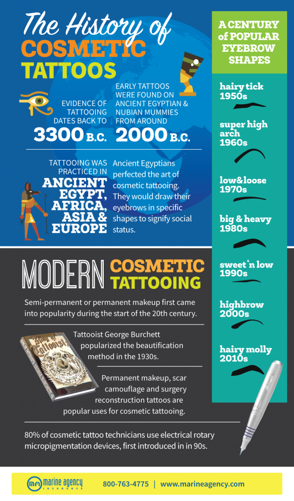 Do You Know the History of Cosmetic Tattoos? [Infographic]